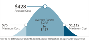 Cost To Install Christmas Lights Nicesenselight